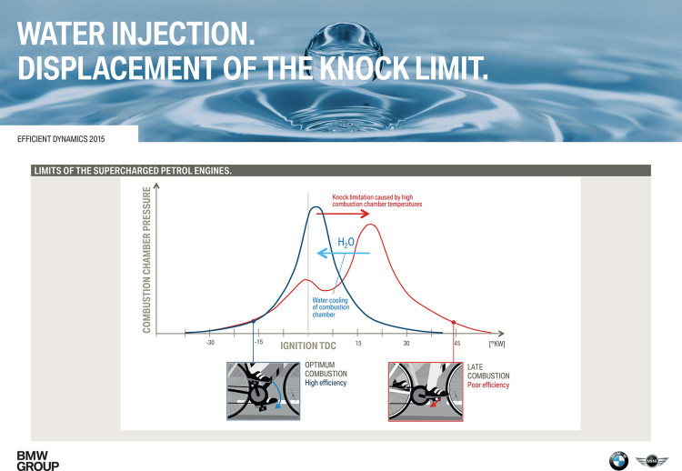 01 Direct Water Injection Displacement of the Knock Limit 750x518