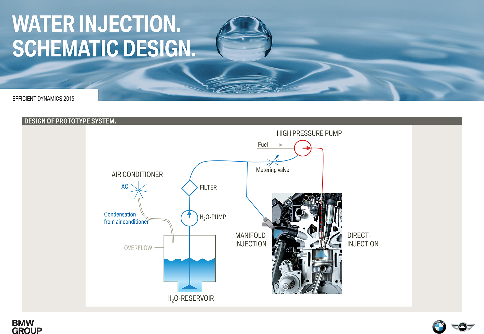 BMW 1 Series with Direct Water Injection - First Drive Direct Injected Engine Diagram on engine block, engine system, engine valves, engine cylinder, engine layout, engine compartment, engine lifters, engine bearings, engine animation, engine head, engine components, engine displacement, engine motor runs, engine cutaway, engine breakdown, engine parts, engine intake, engine anatomy, engine blueprint, engine drawing,