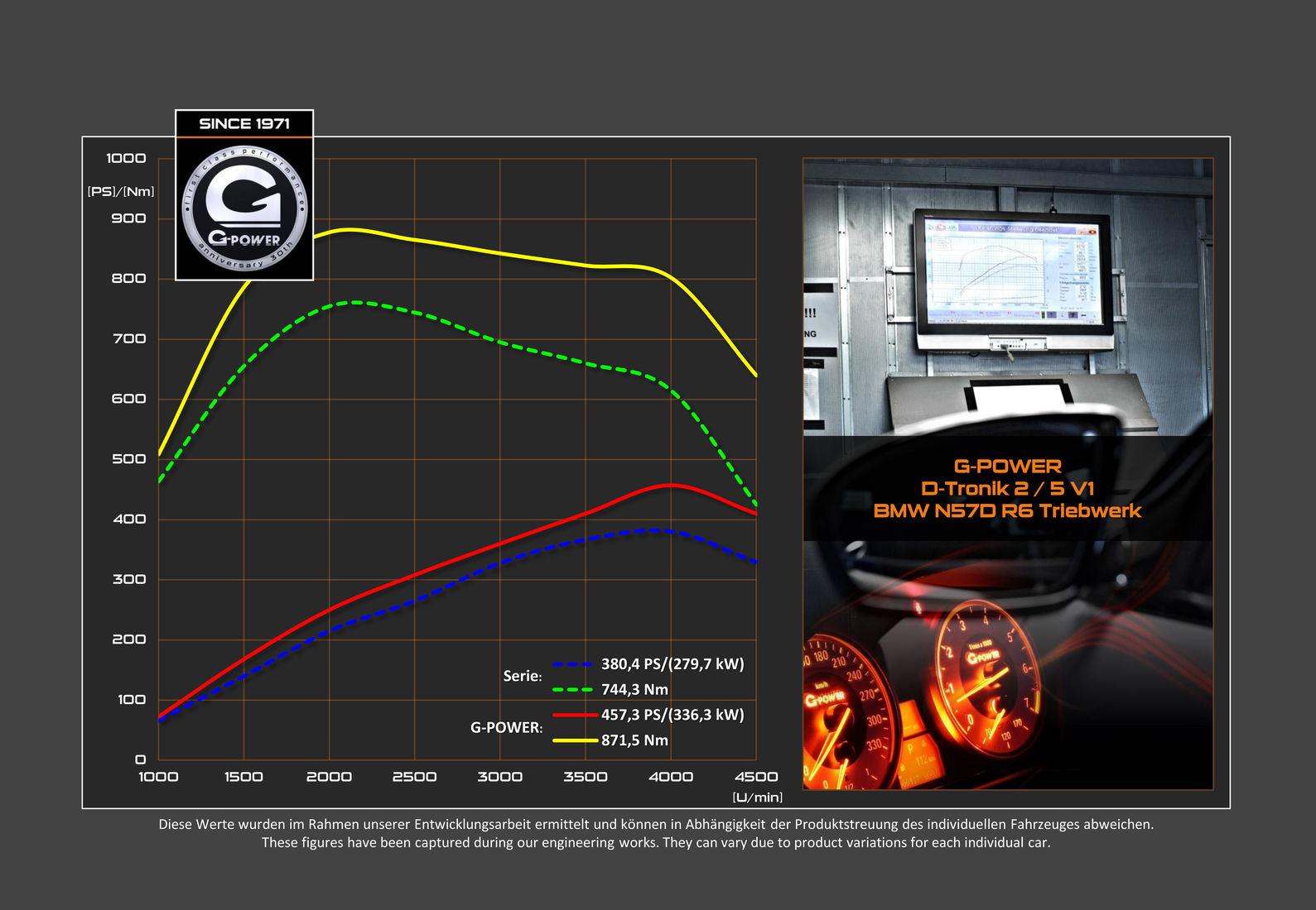 g power x5 x6 m50d f1x d tronik 2 5 v1 leistungsdiagramm dyno