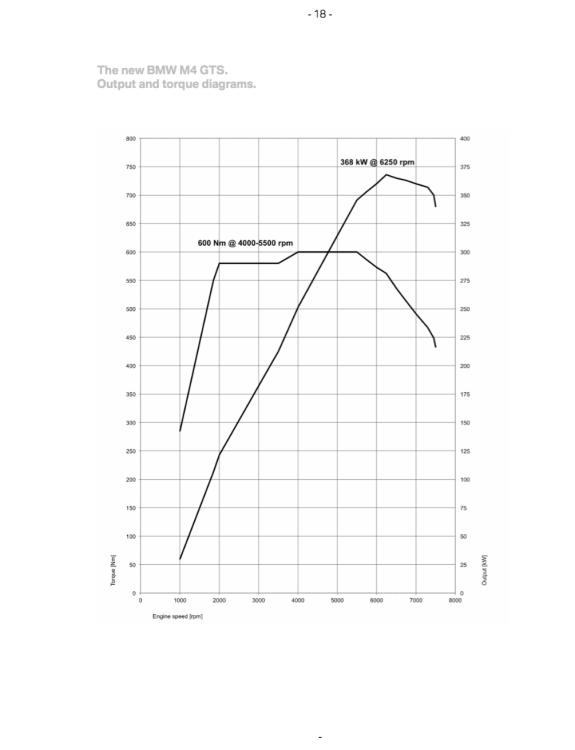 BMW-M4-GTS-Torque-diagram