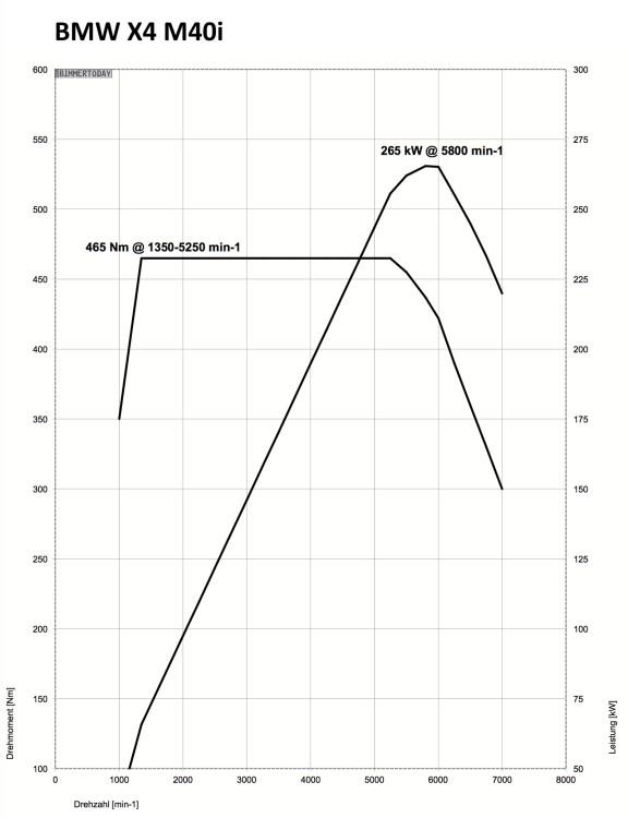 BMW X4 M40i 360 PS N55 Leistungs Drehmoment Diagramm1 576x750