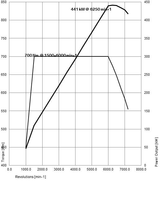 Power-torque-m5-graph