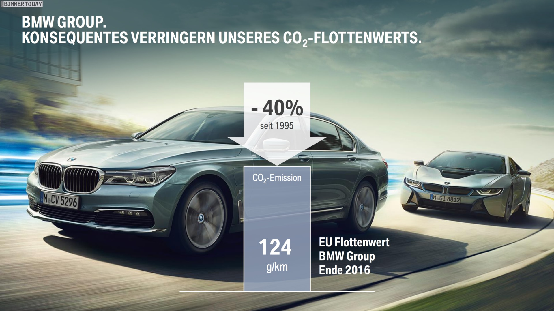BMW CO2 emissions