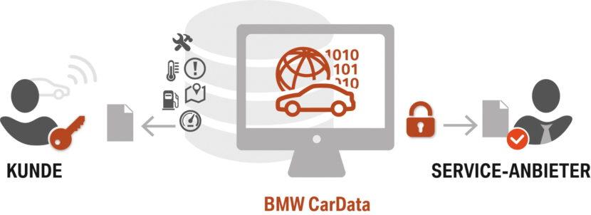 BMW CarData 03 830x302