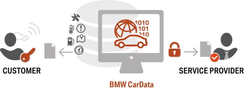 BMW CarData 04 830x303