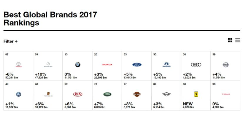 best global brands 2017 automotive 830x415