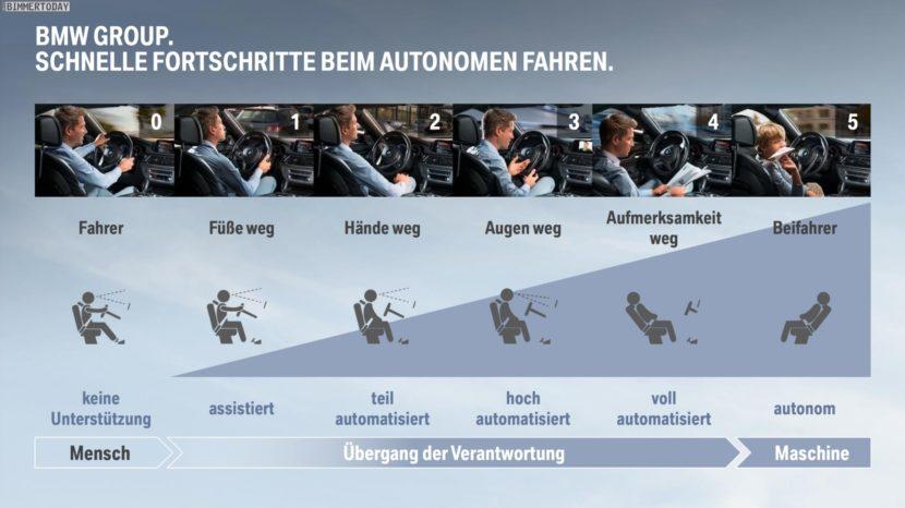 BMW autonomous driving levels 830x466