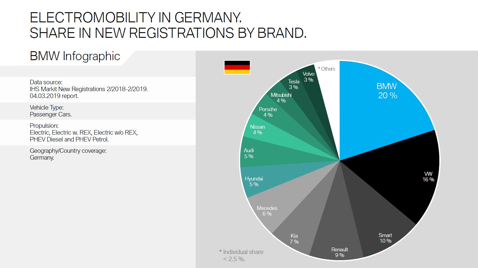 BMW Keeps Its Lead in Electromobility Sales in Germany and