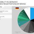 BMW Elektro Marktanteil Deutschland Erstes Halbjahr 2019 120x120