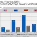 BMW Elektro Marktanteil vs Verbrenner Erstes Halbjahr 2019 120x120