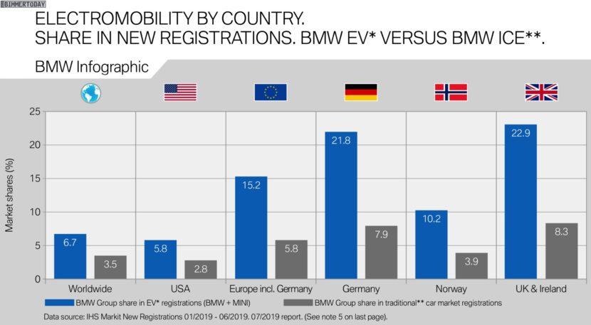 BMW Elektro Marktanteil vs Verbrenner Erstes Halbjahr 2019 830x457