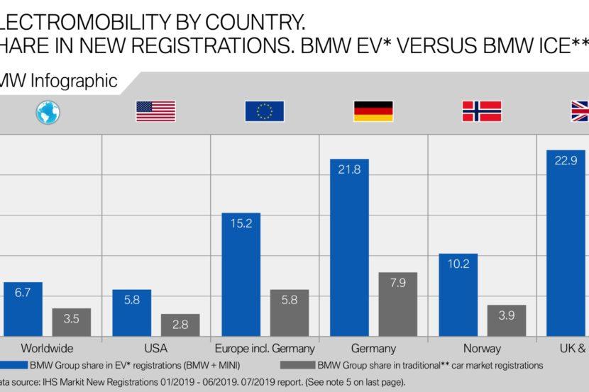 BMW Elektro Marktanteil vs Verbrenner Erstes Halbjahr 2019 830x553