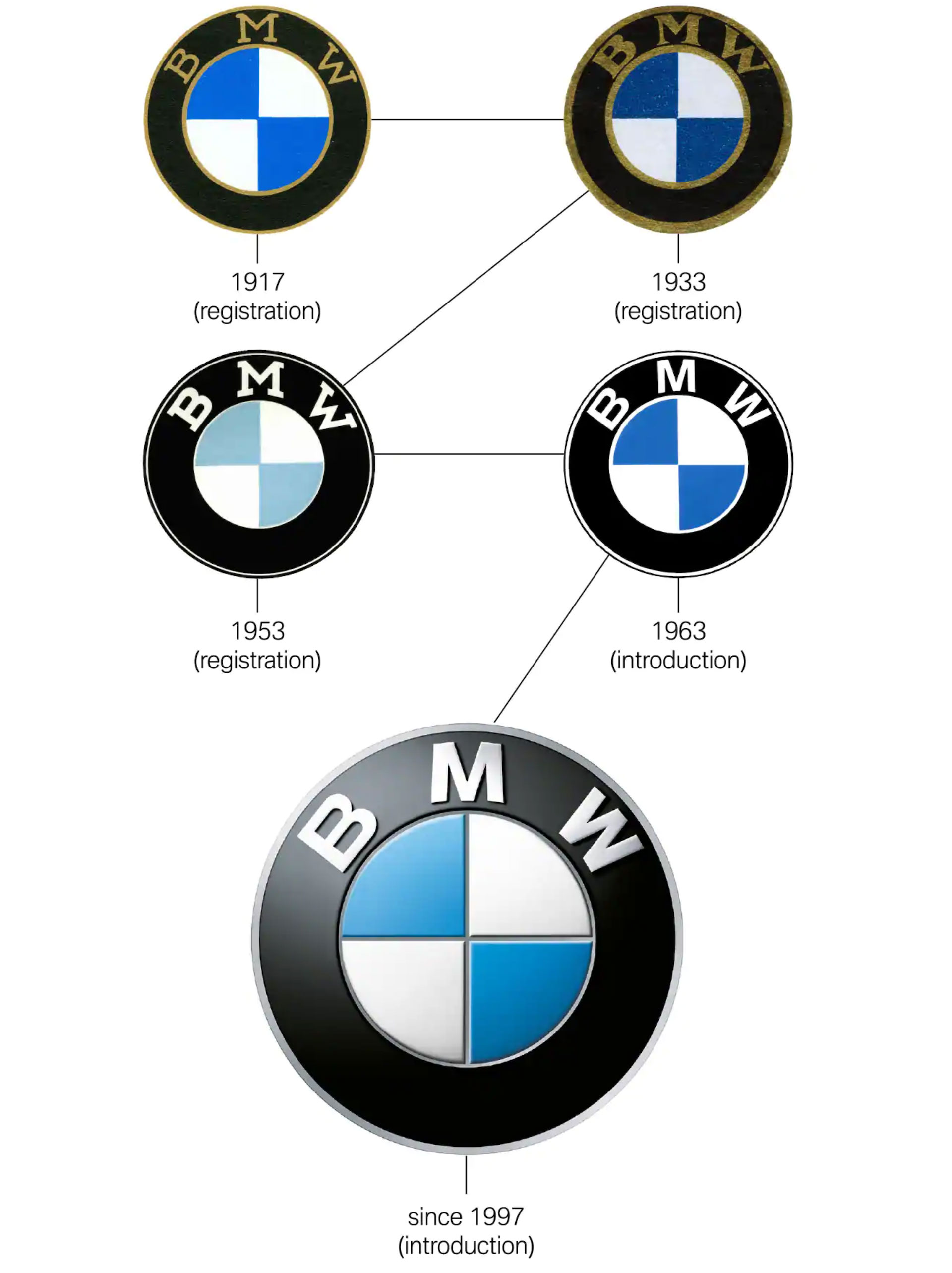 The Definitive Story Behind The Bmw Logo