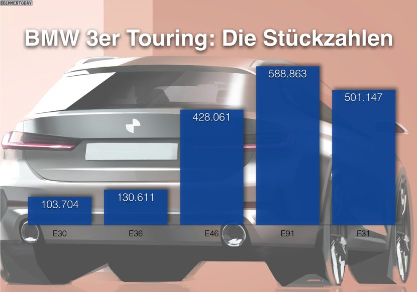 BMW 3 Series Touring Sales 830x582