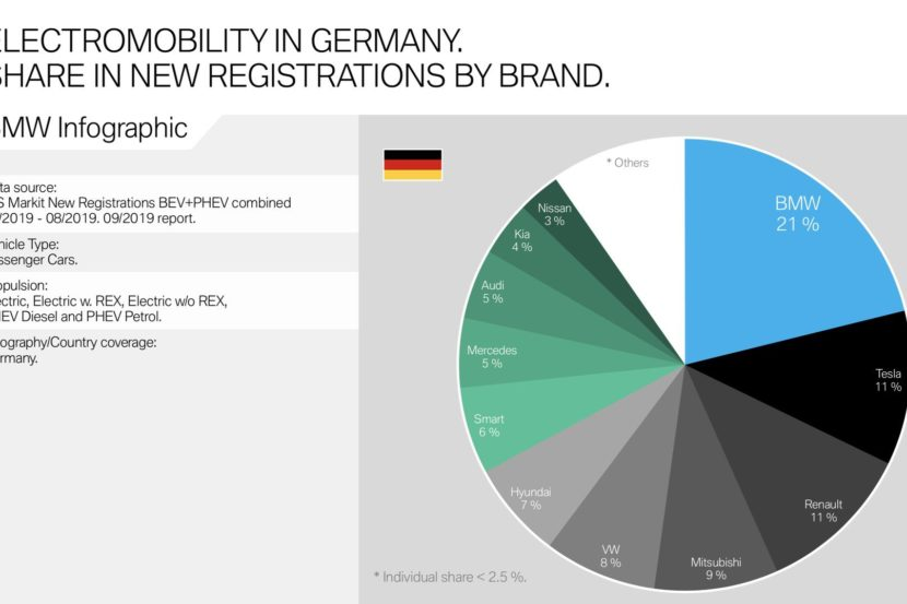 BMW BEV PHEV Market Share 0 830x553