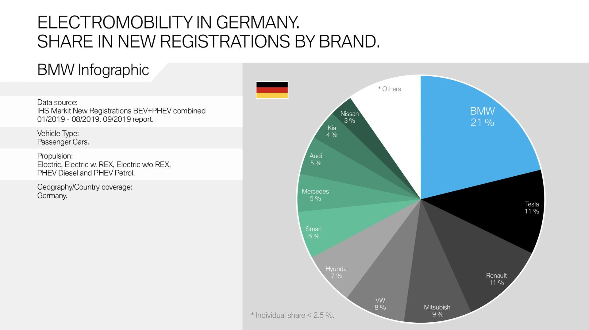 September 2019: BMW has 21% market share in Germany for BEV and PHEV