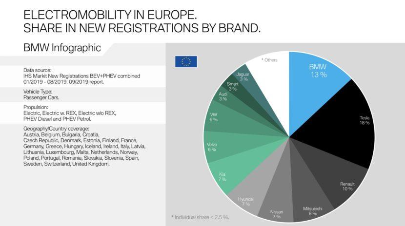 BMW BEV PHEV Market Share 1 830x464