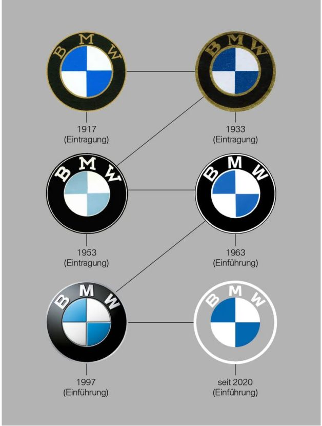 BMW sets record straight on the meaning of its logo