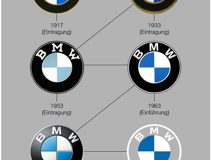 Strife – Chapter 4 of the History of BMW