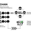 Blockchain supply chain transparency 120x120