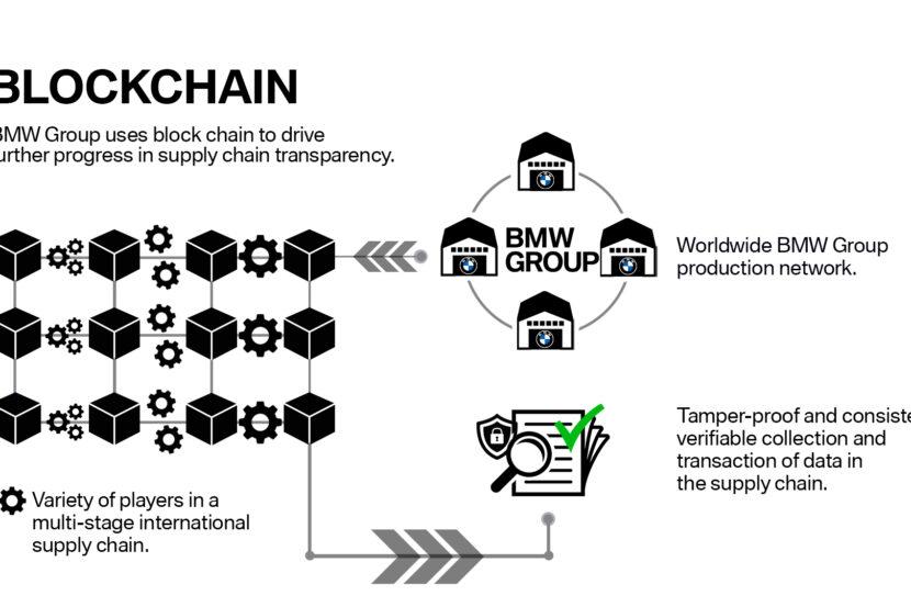 Blockchain supply chain transparency 830x553