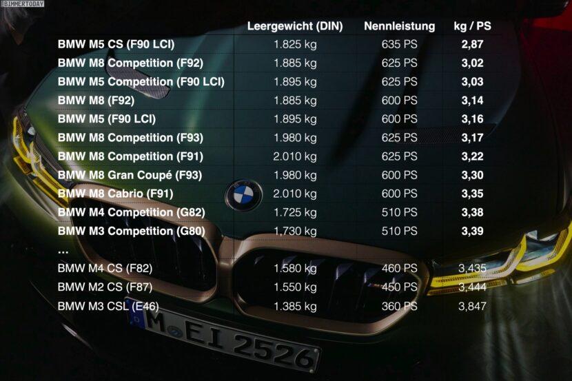 bmw power to weight ratio 830x553