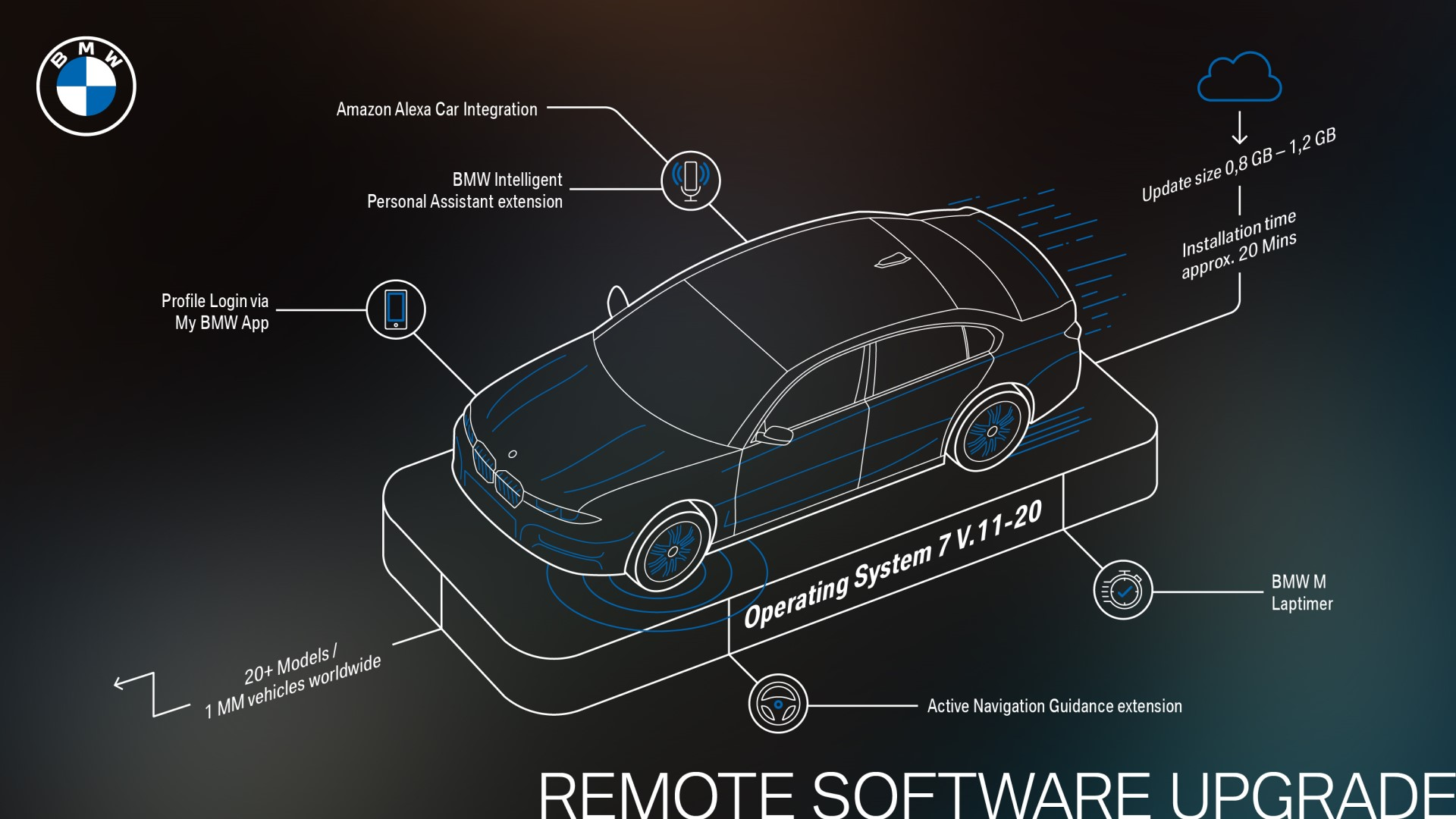 BMW Remote Software Upgrade February 2021
