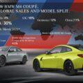 bmw m3 m4 market share 00 120x120