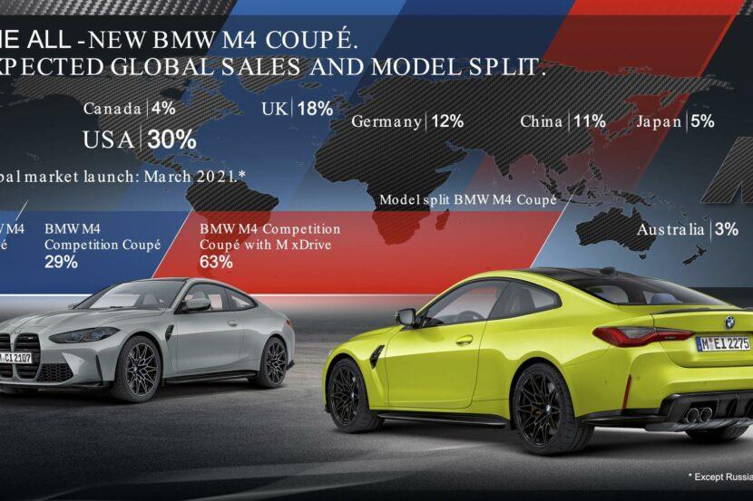 bmw m3 m4 market share 00 830x553