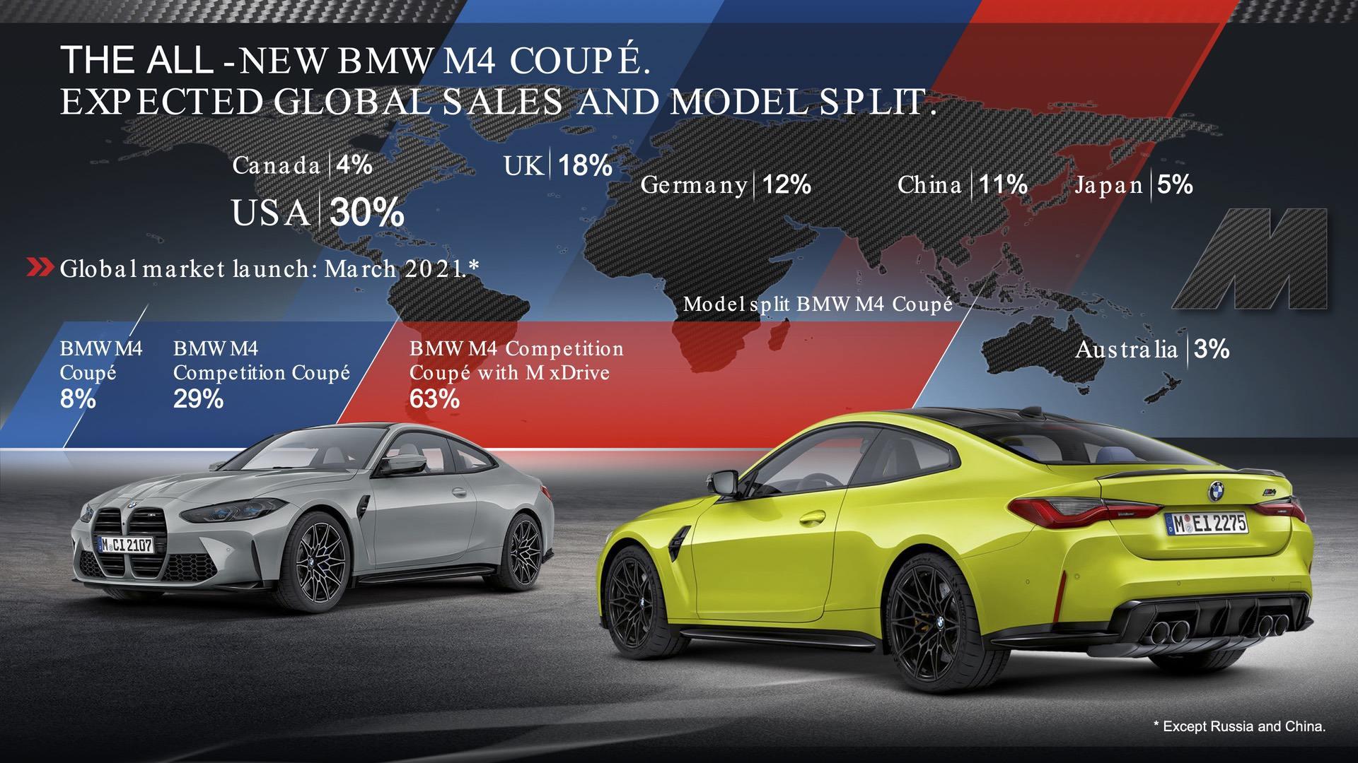 bmw m3 m4 market share 00