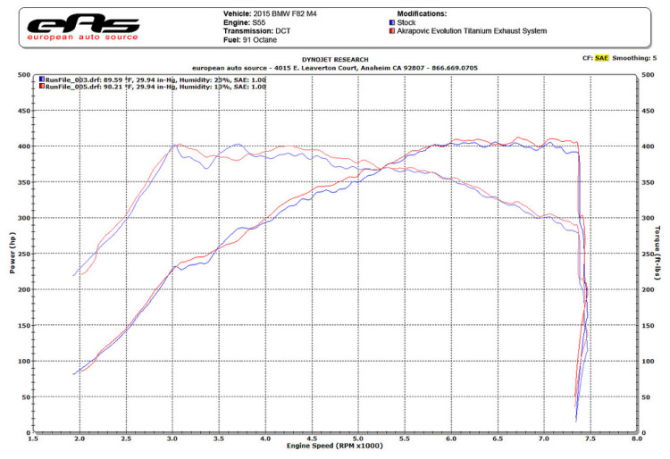 Akrapovic Evolution Exhaust for F80 M3 And F82 M4 Dyno Results