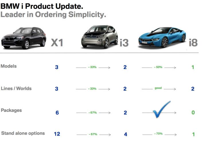 BMW i8 presentation to dealerships
