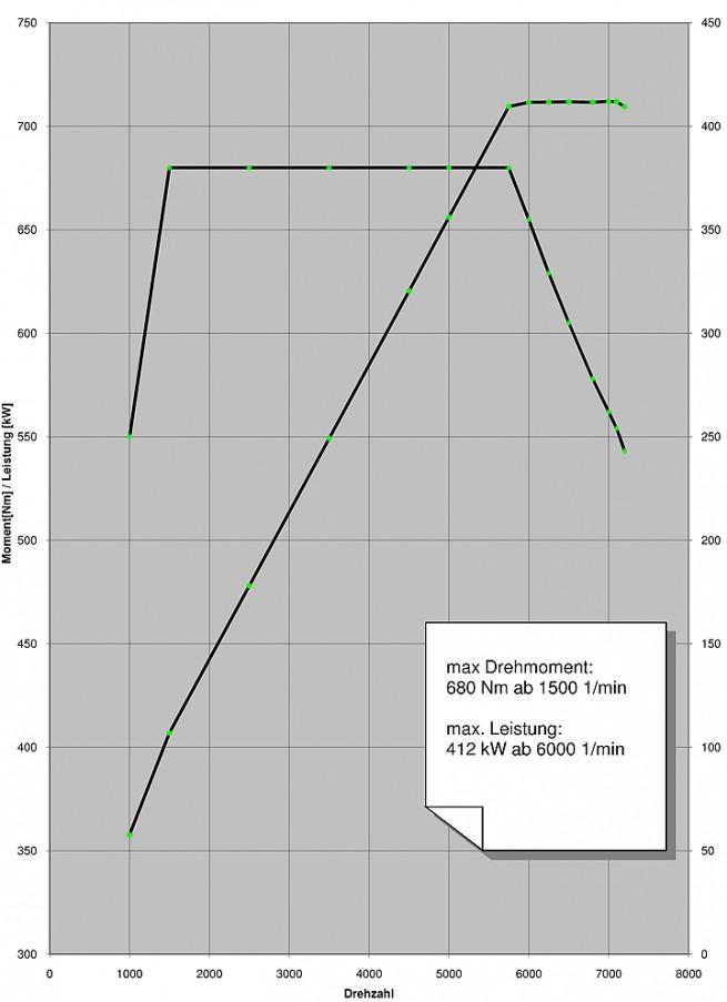 bmw s63 graph 655x903