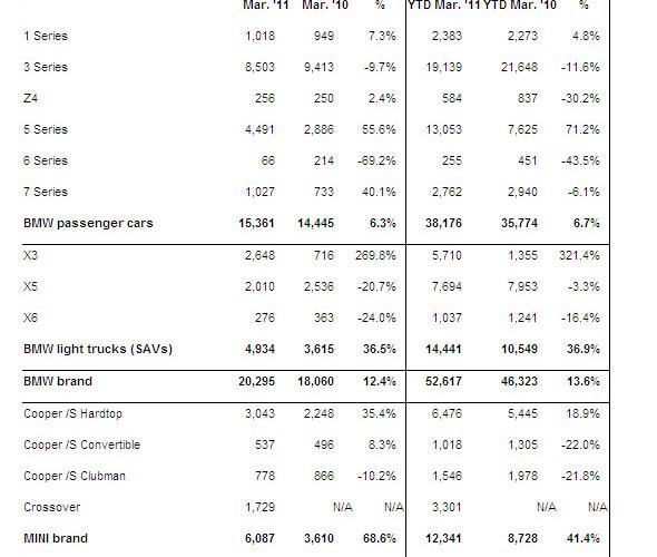 bmw usa sales 2011 590x500