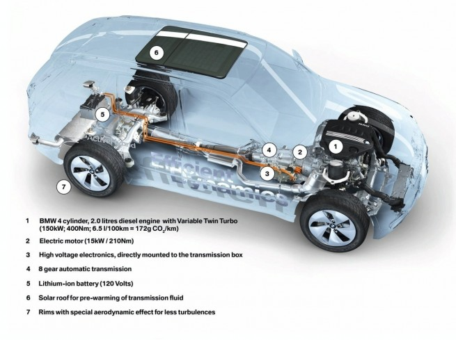 bmw vision efficientdynamics x512 655x489