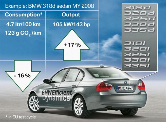 bmw efficient dynamics 2008 655x482