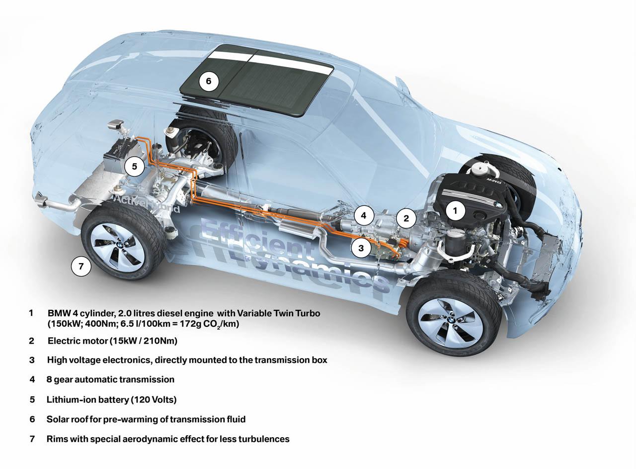 Bmw Twin Turbo Diesel Hybrid X5 Car Engine And Transmission Diagram