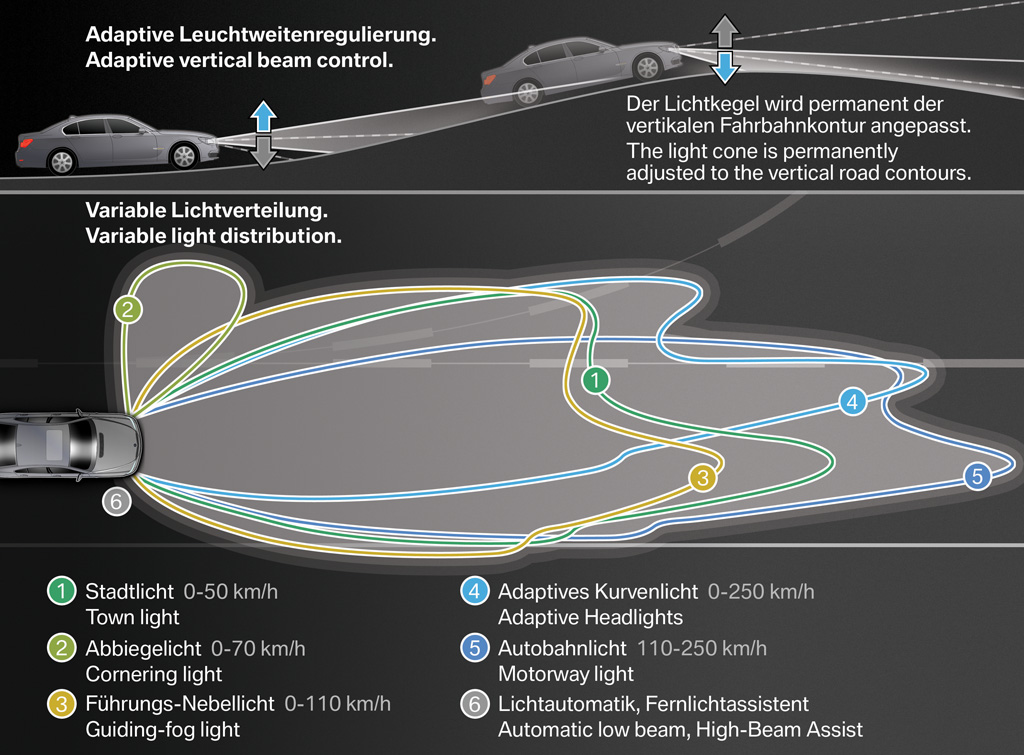 BMW 7 Series and its amazing Headlights System