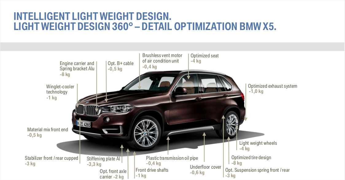 x5 weight savings